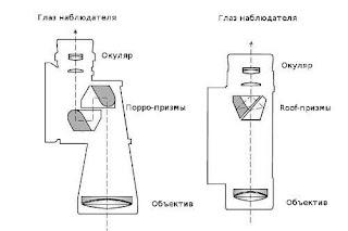 Изготовление бинокля