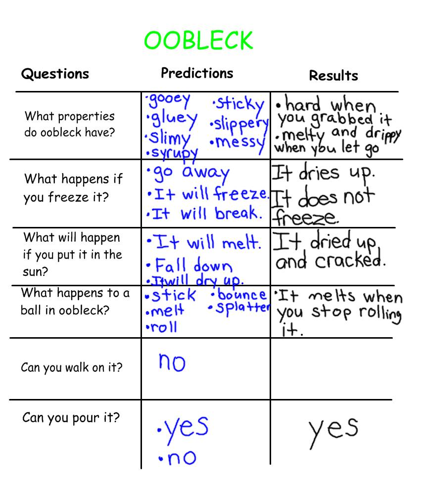 worksheet Oobleck Worksheet oobleck experiment related keywords suggestions we made predictions before began to explore this cool substance