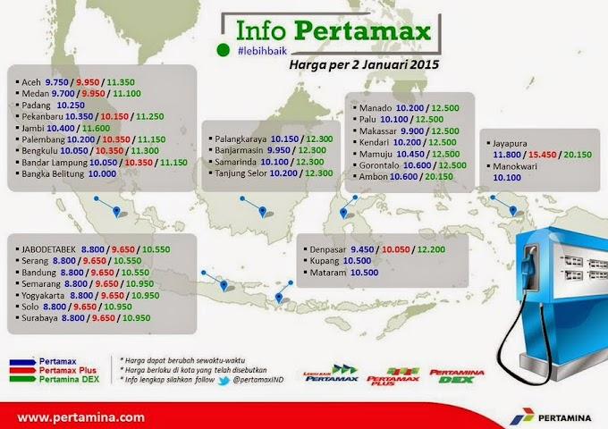 Daftar Harga Pertamax per 2 Januari 2015 Jakarta Tembus Rp 8800
