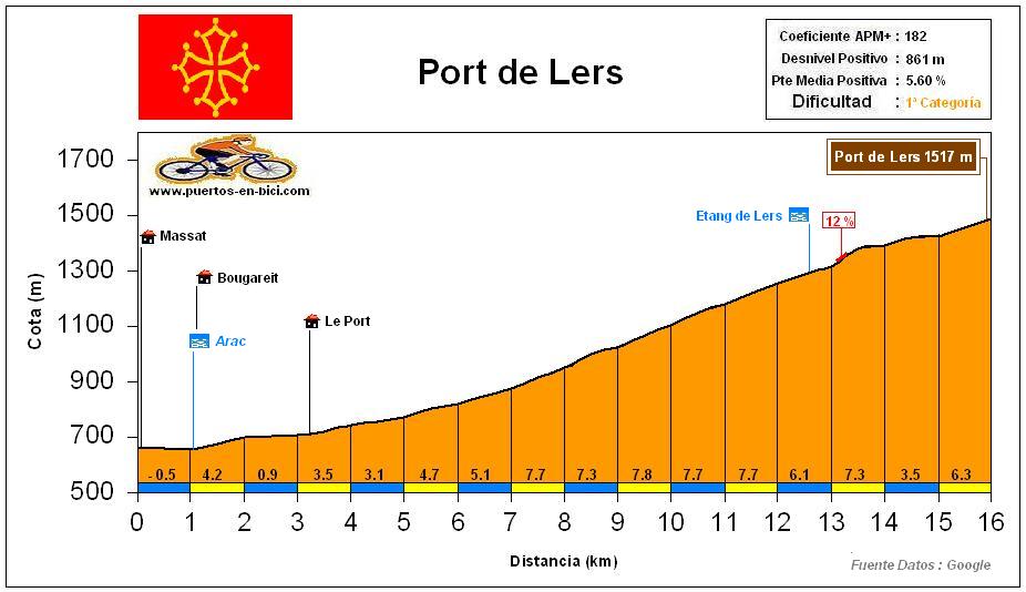 Perfil Altimetria Port de Lers