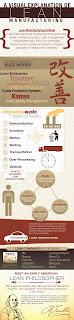 Infografía Lean Manufacturing