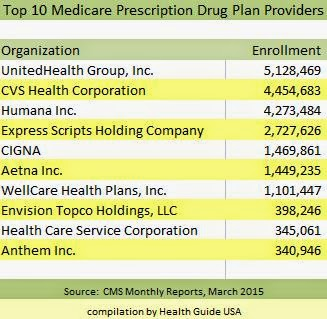 Top 10 Medicare Prescription Drug Plan Providers