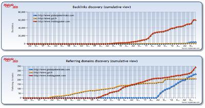 Comparatif a 3 des stats seo du GPI theblogpoker et GPI.fr