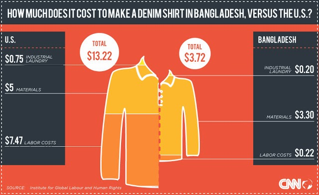 cost of a denim shirt bangladesh gt fashion diary  fashion law