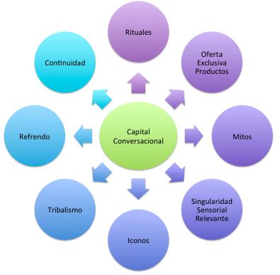 8 motores del capital conversacional