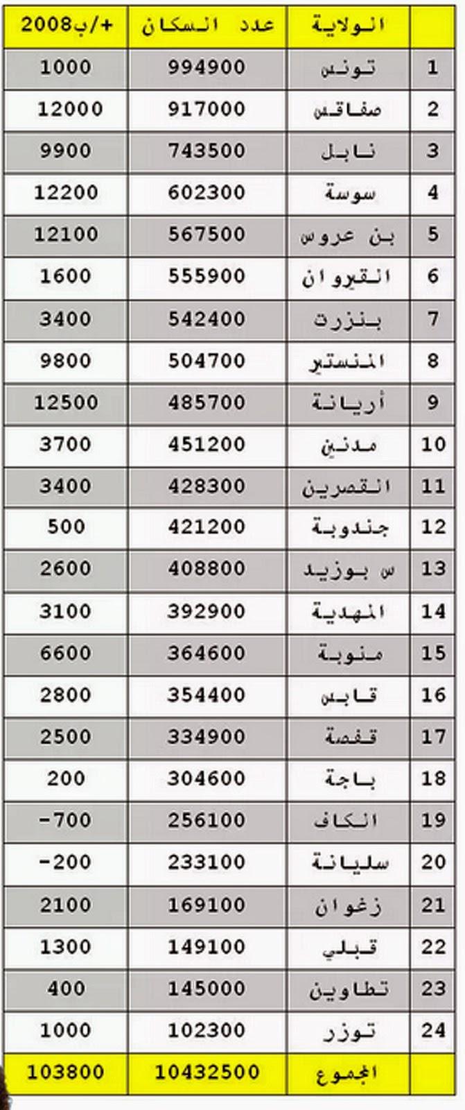 التعداد السكاني في تونس 2014