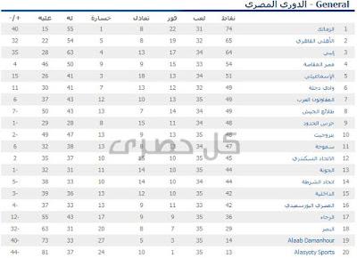 جدول ترتيب فرق الدوري المصري 2015-2016  نتائج مباريات الدوري المصري 2015  اهداف مبارة الاهلي والجونة  2015