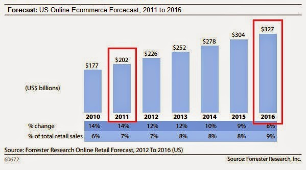 Service Sector Set to Explode Ecommerce Growth
