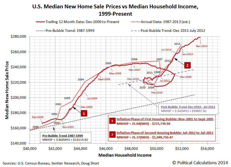U.S. Median New Home Sale Prices vs Median Household Income, December 2000 through November 2014