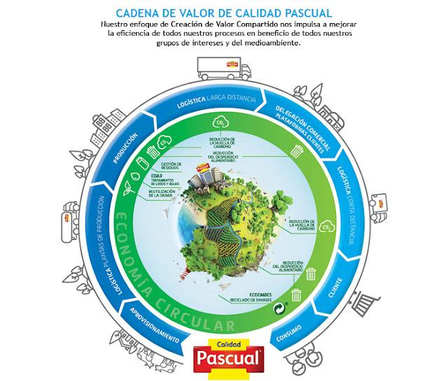Responsabilidad social Corporativa Pascual