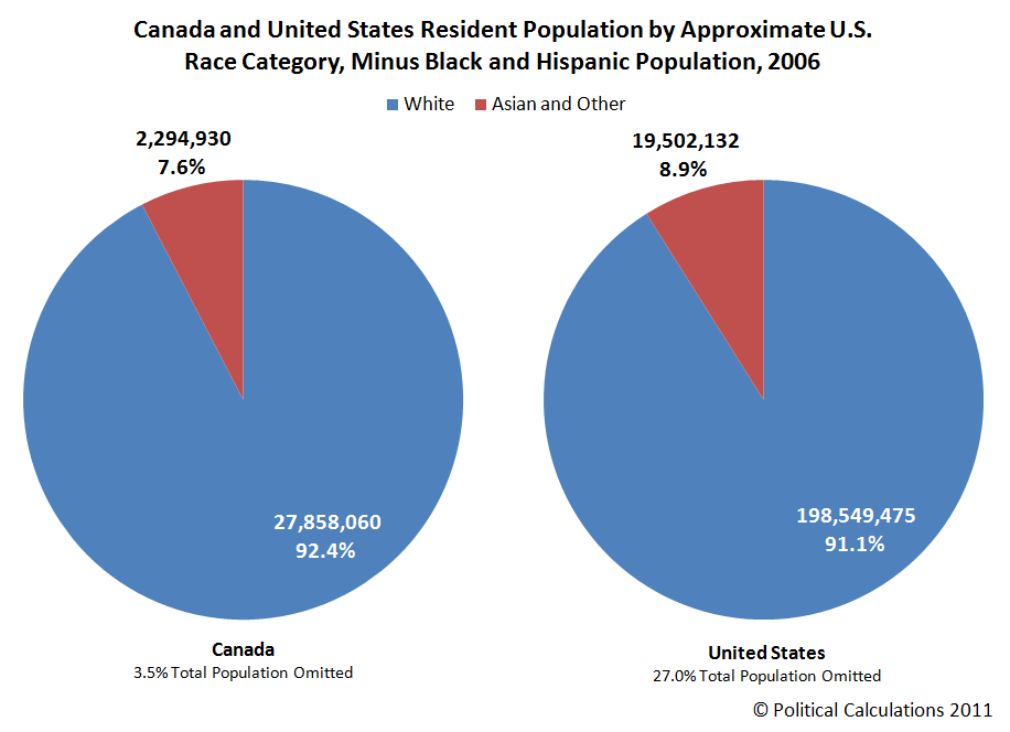 Canada and United States Resident Population by Approximate U.S. Race Category, Minus Black and Hispanic Population, 2006