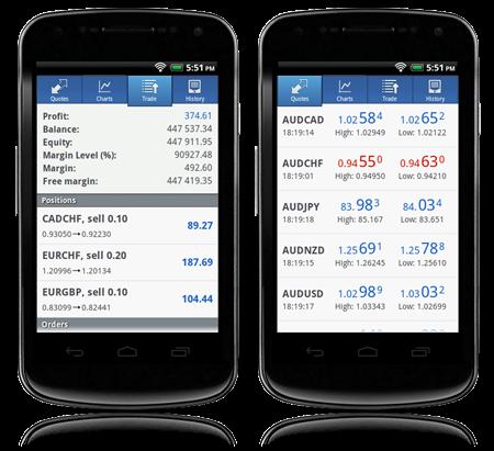 Panduan Cara Menggunakan Metatrader 5 ( MT5 ) di Smartphone Android
