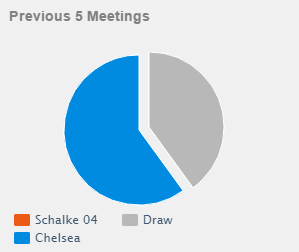 head to head: Schalke 04 vs Chelsea