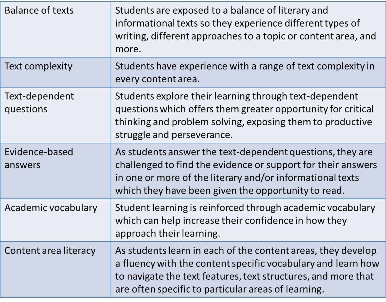 Learning Next Common Core A Perspective On A Framework
