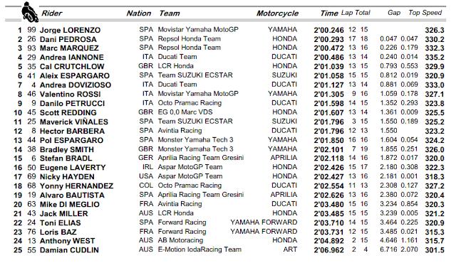 Hasil Lengkap Latihan Bebas FP2 MotoGP Malaysia 2015, Lorenzo & Pedrosa Mendominasi