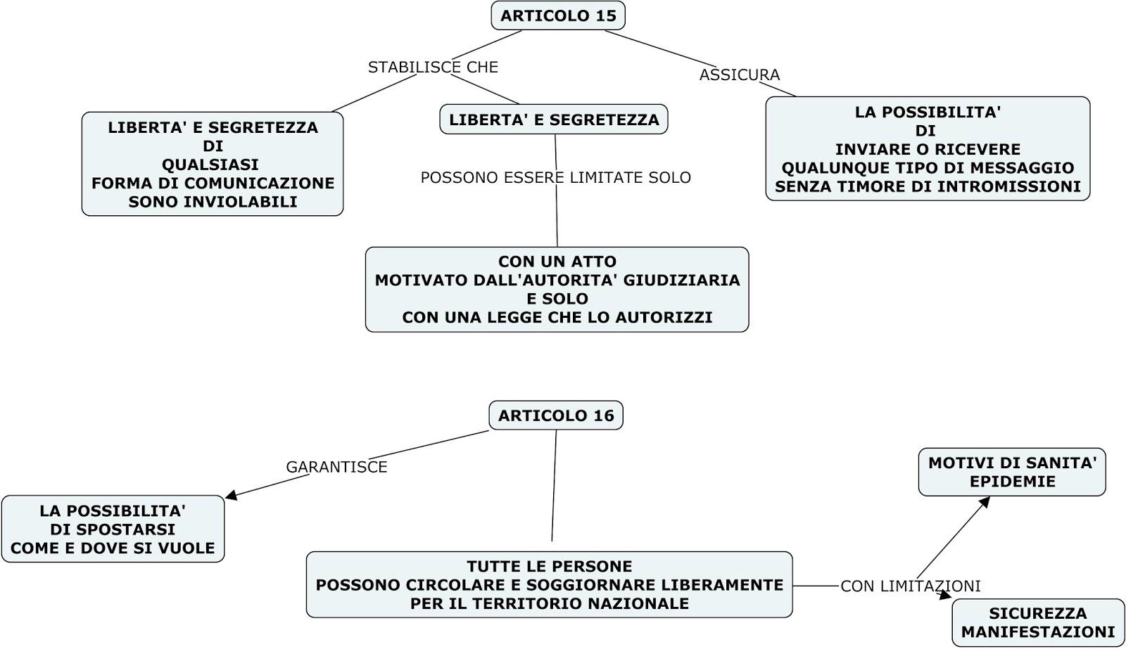 Mappa articoli 15 e 16 costituzione for Struttura politica italiana