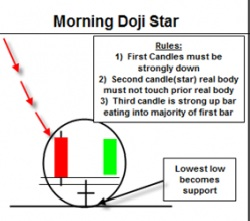 Morning Doji Star