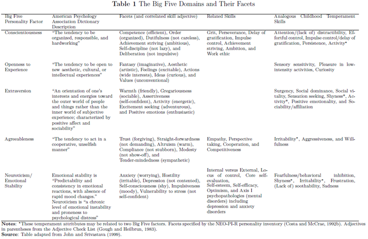 Economics, Psychology, Policy: List Of Resources On Noncognitive