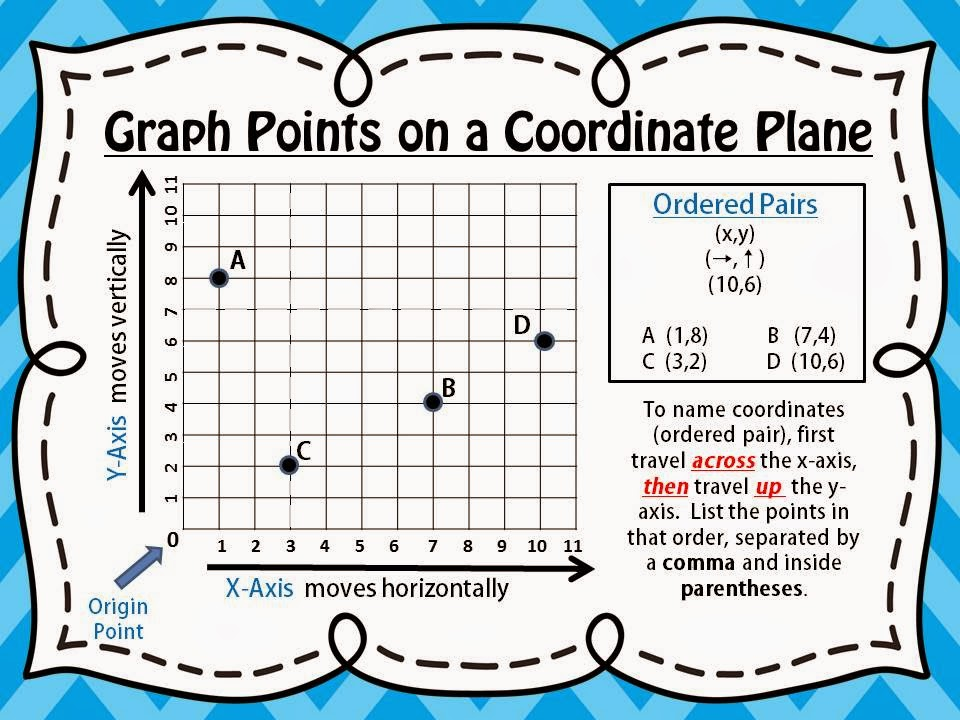 Math Coordinates 5G1 5G2 Lessons Tes Teach – Ordered Pairs Worksheet