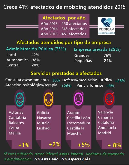 Crece el 41% los casos de afectados de mobbing atendidos por MobbingMadrid en el año 2015