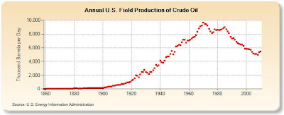 EIA chart of US oil production