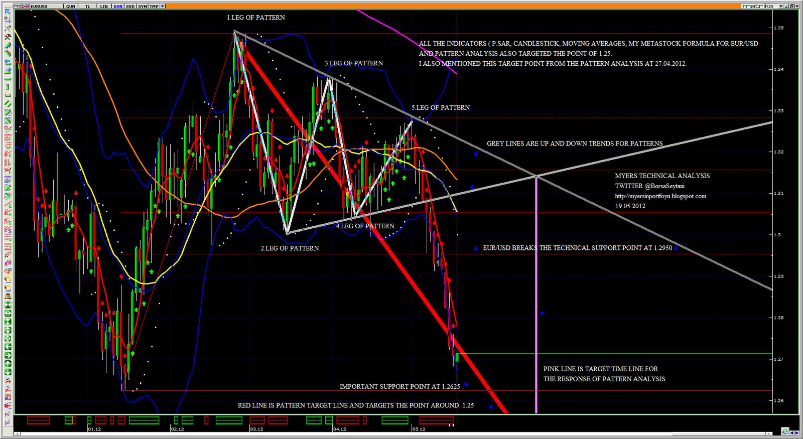 Forex dolar analiz