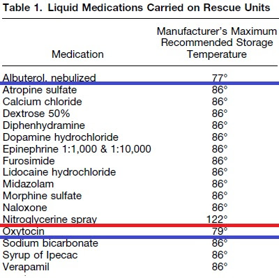 Insulin Storage Guidelines Chart