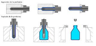 Proceso de inyección y soplado
