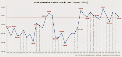 hamilton median income, hamilton average income, hamilton median household income chart