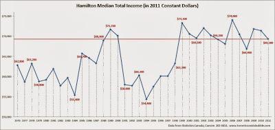 hamilton median income, hamilton average income, hamilton median household income chart