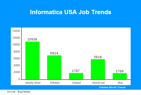 Informatica USA Job Trends