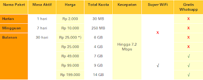 Daftar Harga Paket Internet IM3 dan Mentari Paket Super Internet Kuota