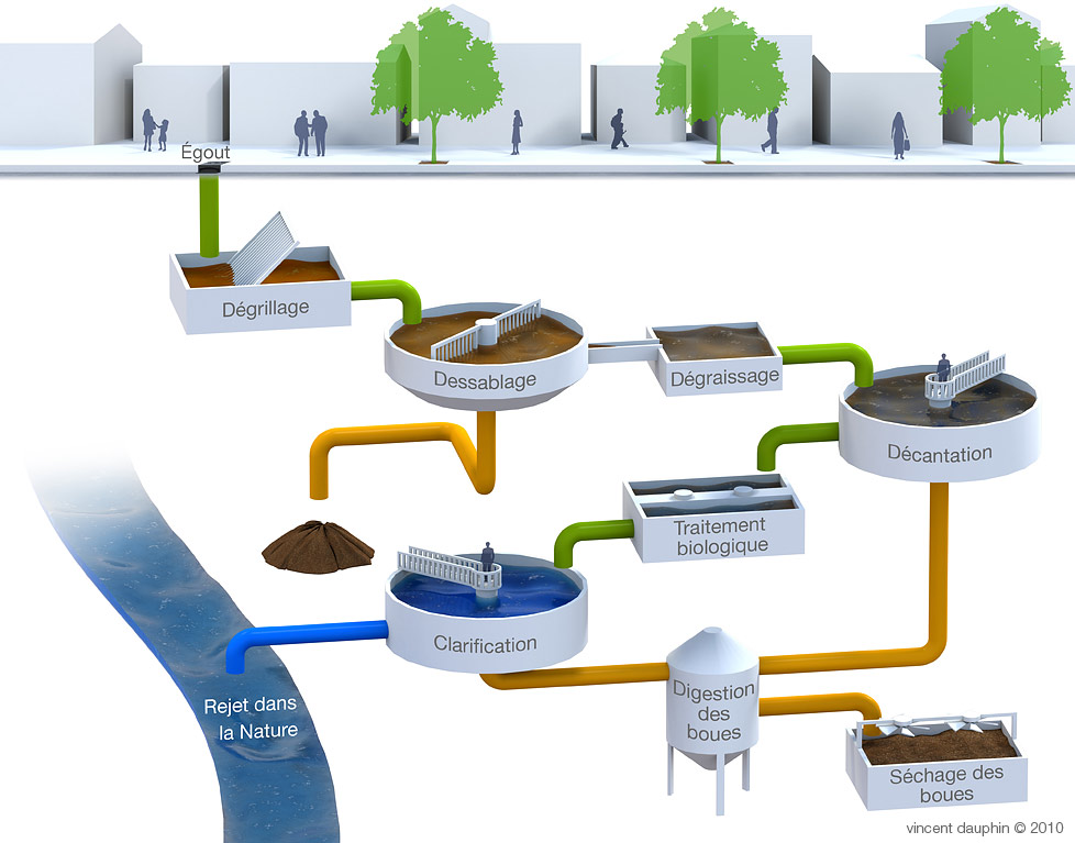 Note de calcul projet de traitement des eaux us es for Assainissement cours pdf