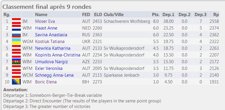Le classement final - Photo © Chess & Strategy