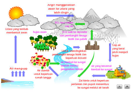 Kamus Pengetahuan Daur Siklus Hidrologi Air