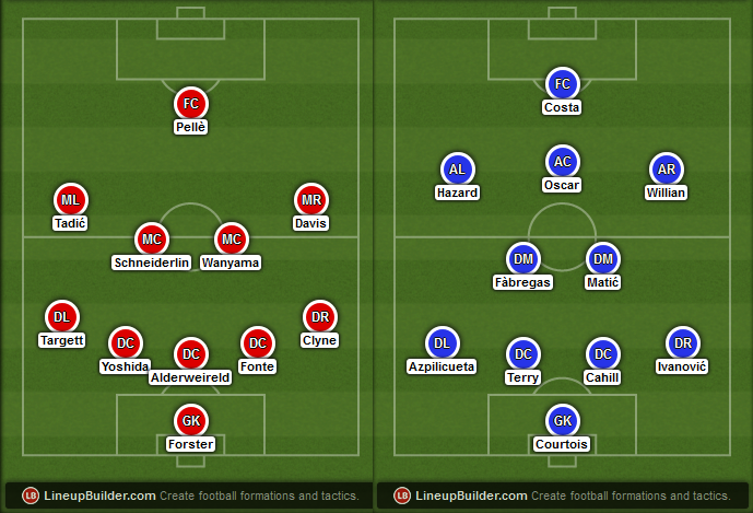 Possible Line-ups, Stats, Team News Southampton vs Chelsea