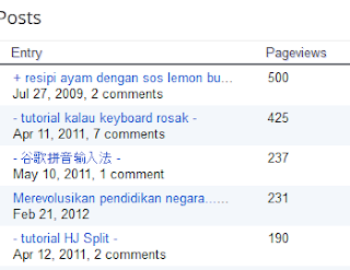 my blog stat