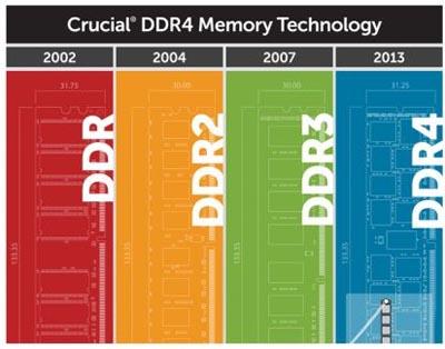 Hadir Bulan Depan, DDR4 Bakal Miliki Kapasitas Hingga 16GB