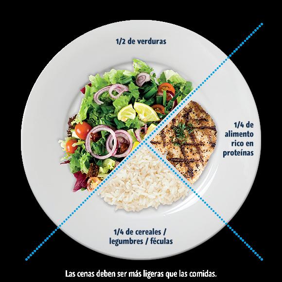 Resultado de imagen de nutricion plato del buen comer