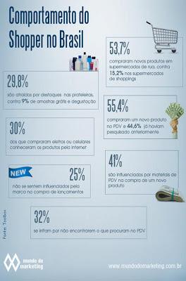 """Mundo do Marketing, matéria """"Visibilidade no PDV é fator de sucesso para lançamentos"""", de Thiago Terra"""