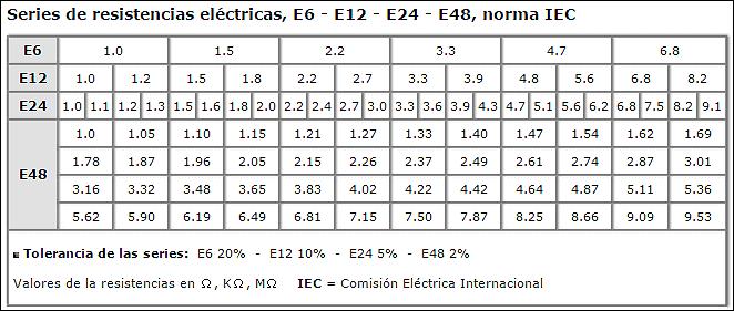 Series de resistencias eléctricas (Resistores) E6 - E12 - E24 - E48 Norma IEC