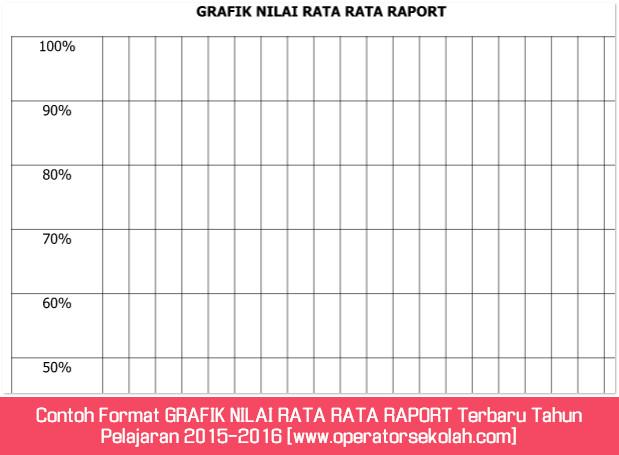Contoh Format GRAFIK NILAI RATA RATA RAPORT Terbaru Tahun Pelajaran 2015-2016 [www.operatorsekolah.com]