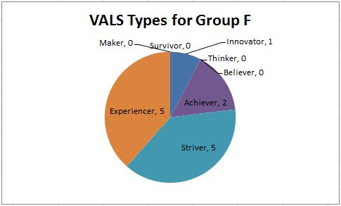 vals survey The international journal of business & management (issn 2321 – 8916) wwwtheijbmcom 25 vol 2 issue 4 april, 2014.