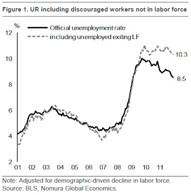 Nomura: Official and Demographically-Adjusted (Including Labor Force Exits) U.S. Unemployment Rate, 2001-2011