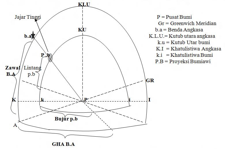 Calon Raja Kapal Soal Jawab Ukp Ilmu Pelayaran Astronomi 2