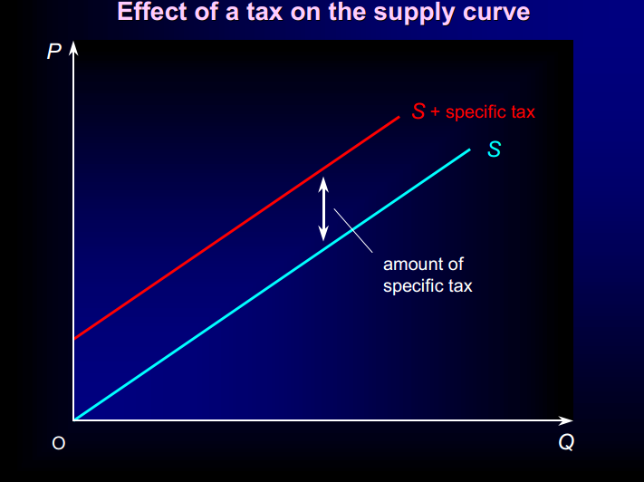 the effect of supply curve shift Supply curve s sub 2 represents a shift based on increased supply as a result of the higher manufacturing costs, the supply curve shifts to the left, toward s 1 \text s_1 s 1 s, start subscript, 1, end subscript.