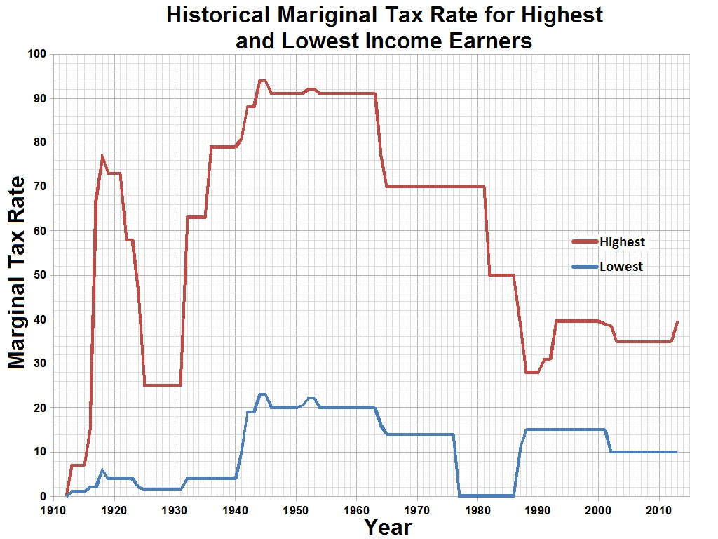How tax brackets work