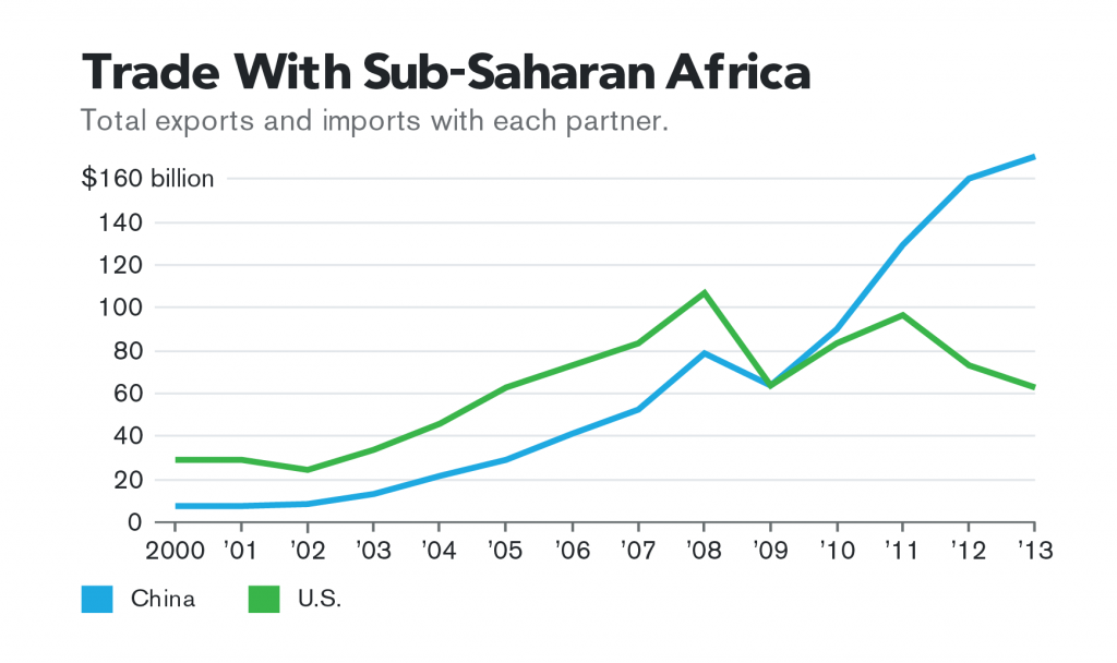 China, US in Africa Power Game