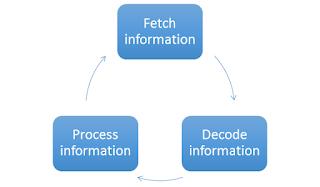 Tasks of a processor