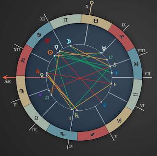 july 13 gemini love horoscope chart reading